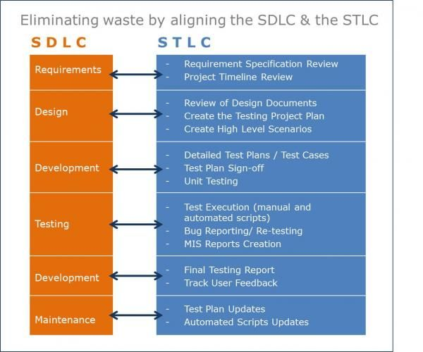 Eliminating waste by aligning Software Development Life Cycle - test case template