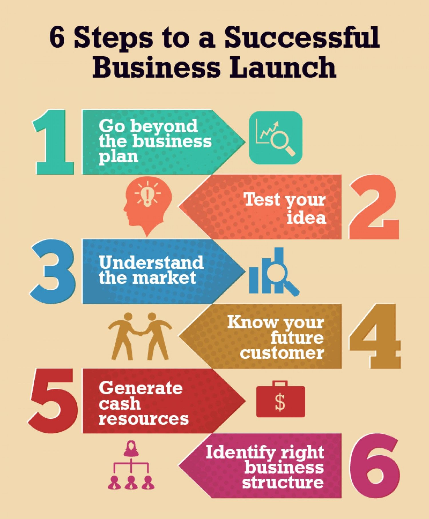 Pin by Creative One Solution on How To Start A Business