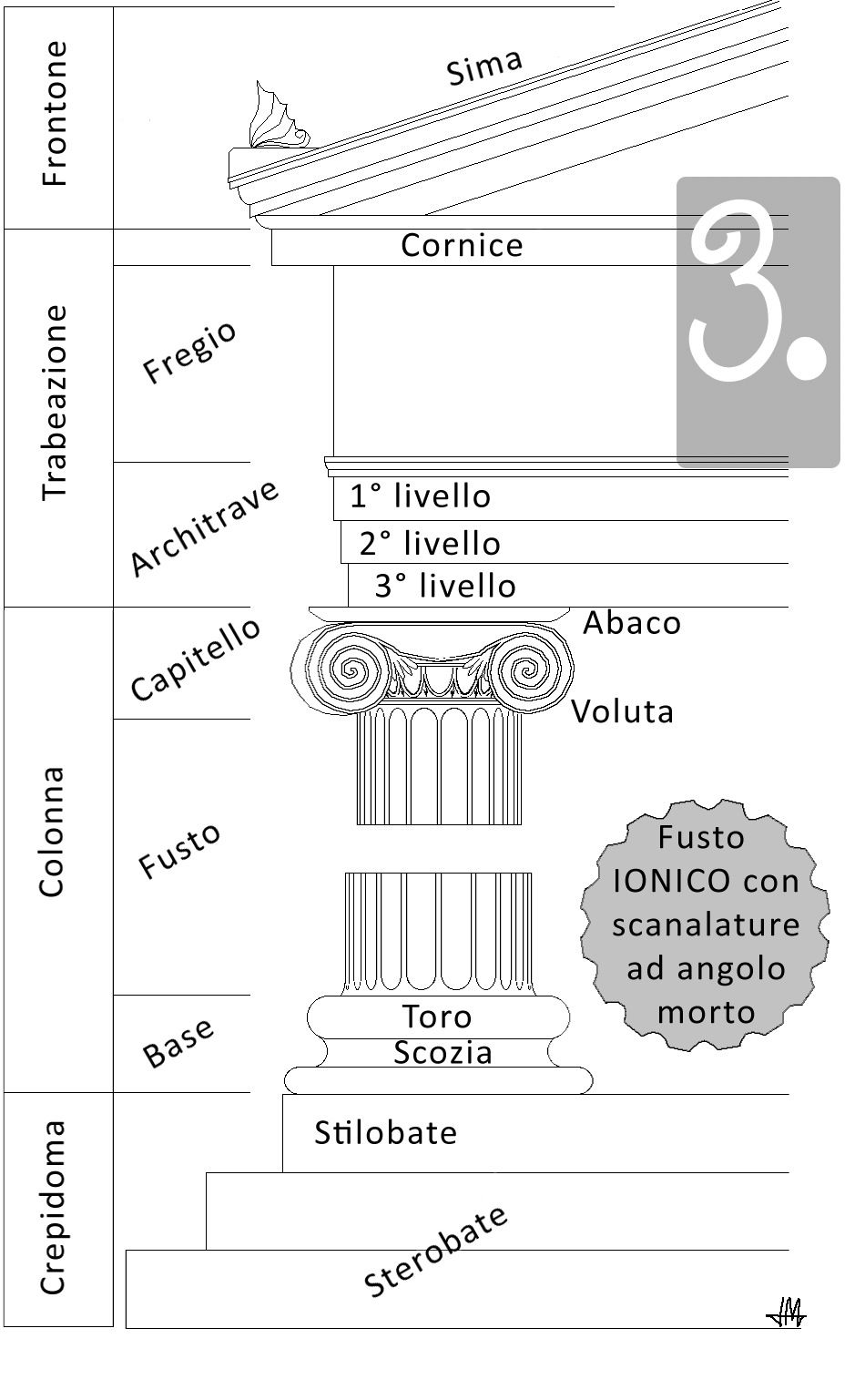 Ecco Una Descrizione Dell Ordine Ionico Ancient Greek Puzzle