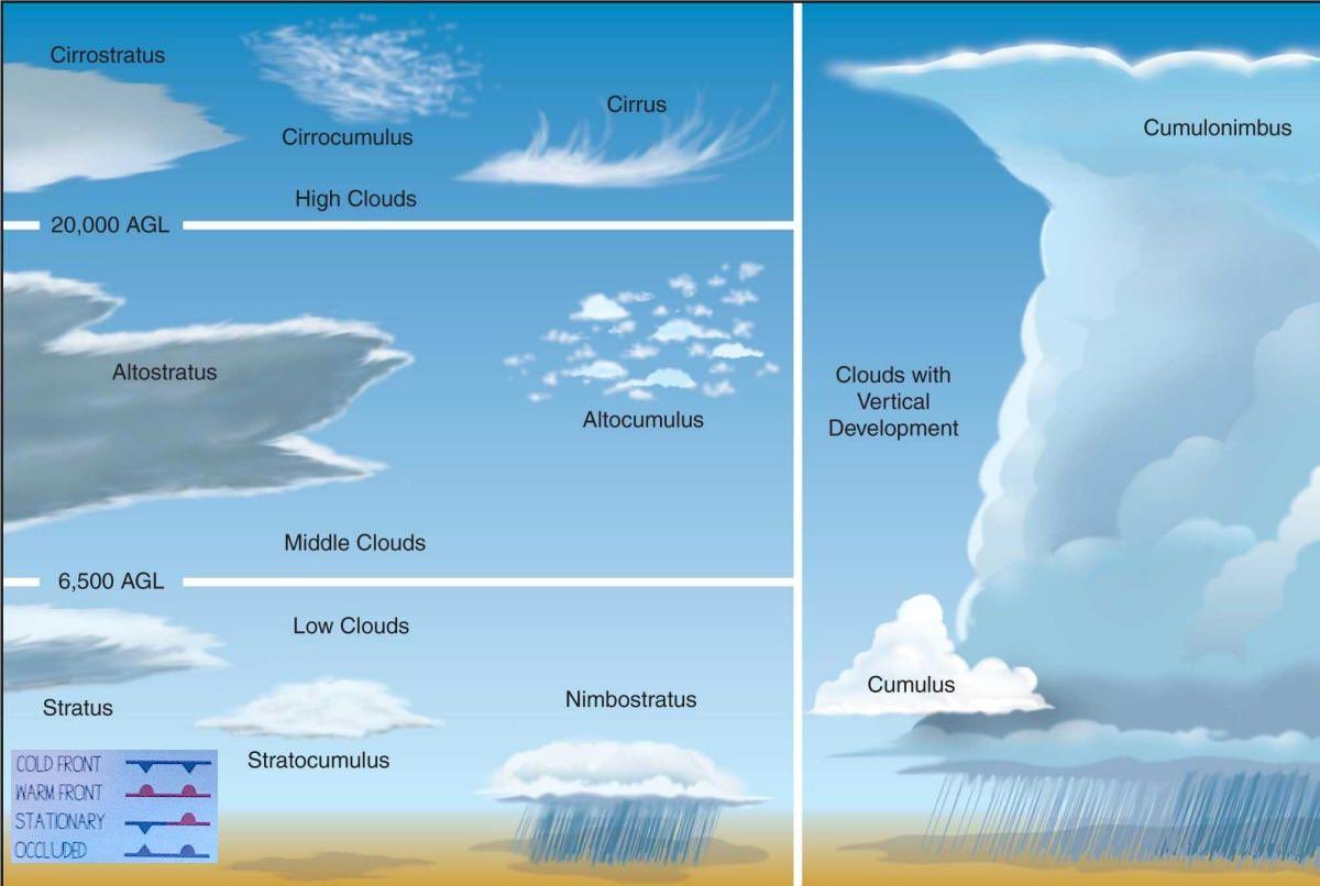 Cloud Identification: identifies the ten major cloud types and ...