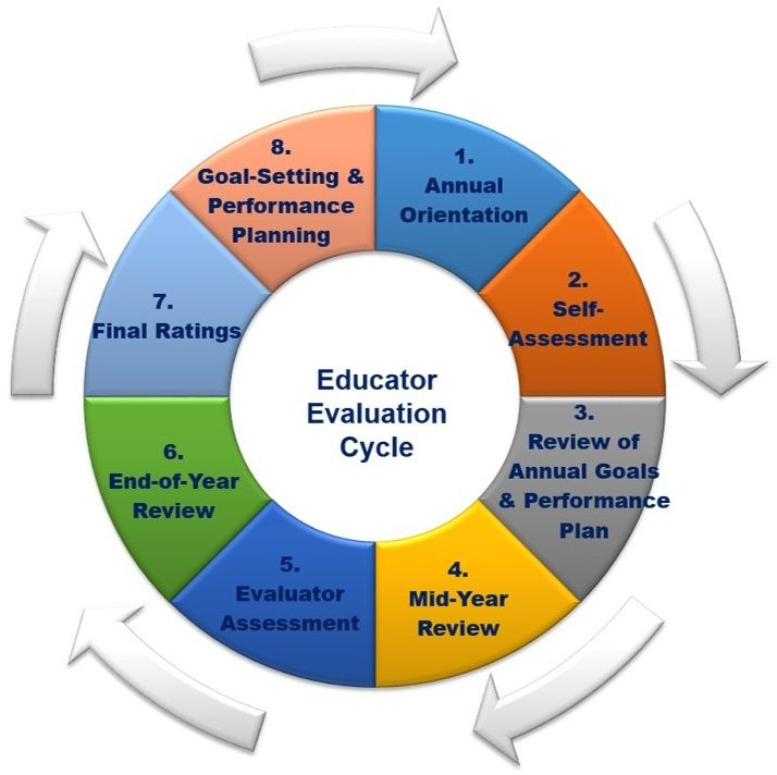 This Is A Common Generic Evaluation Cycle Research