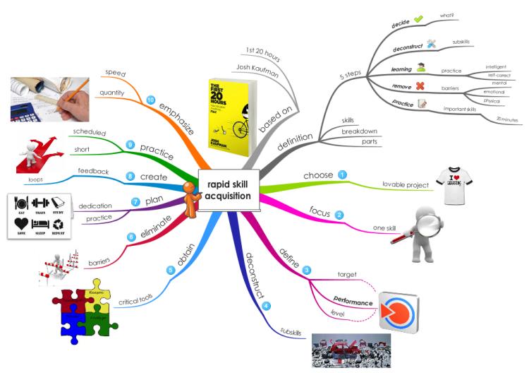 rapid skill acquisition iMindMap mind map template Mind