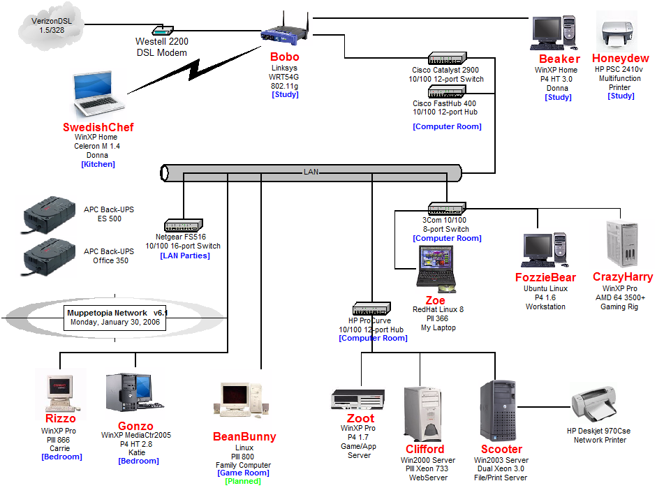 Found On Bing From Www Printablediagram Com Visio Network Diagram Diagram Networking