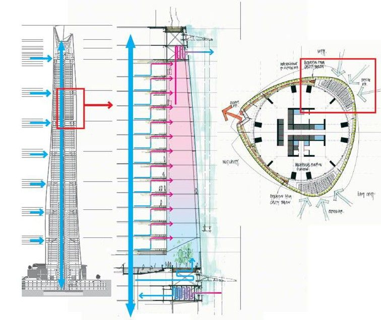 How To Heat And Cool A Supertall Architect Magazine Hvac