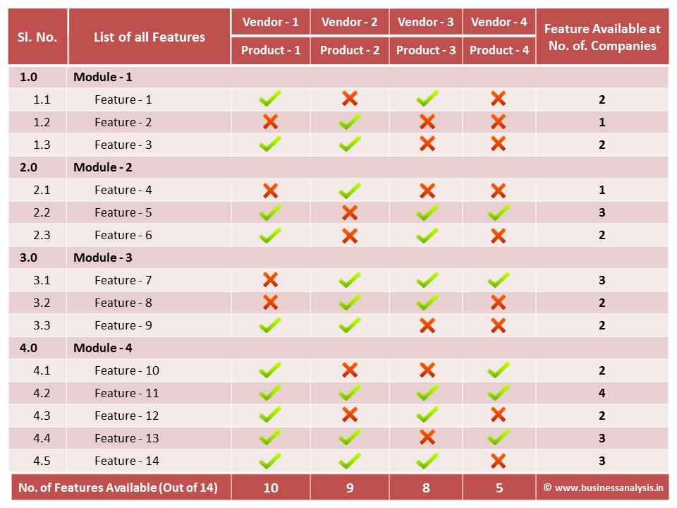 Feature Comparison Matrix Product Comparison Matrix  Business