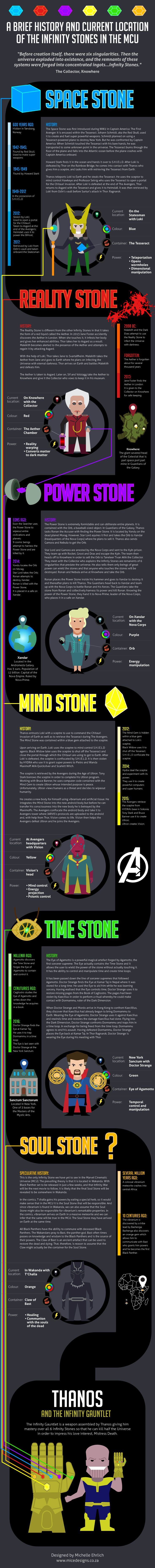 A Brief History And Current Location Of The Infinity Stones In The Mcu Superhero Stuff Pinterest Marvel Current Location And Infinity