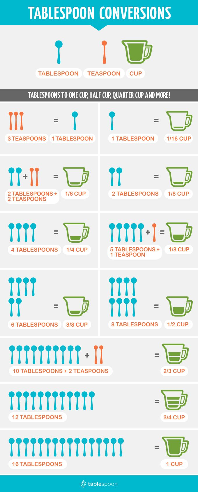 Conversions chart food and kitchens tablespoon conversion chart forumfinder Image collections