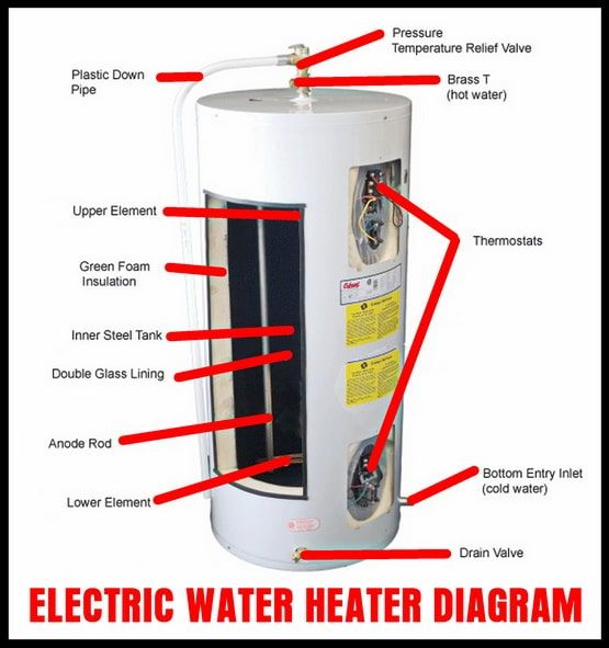 Electric Water Heater Internal Parts Diagram Water Heater Electric Water Heater Heater