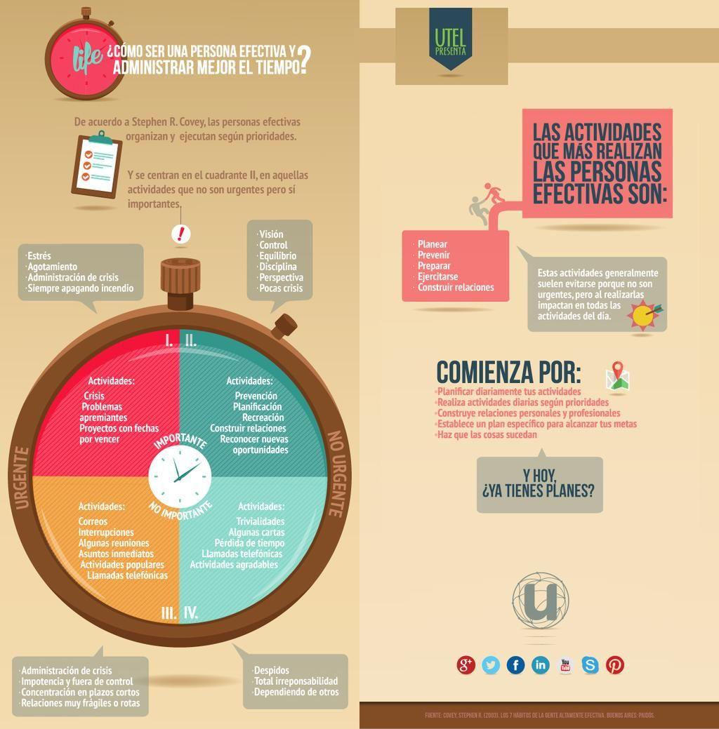 Cómo administrar mejor tu tiempo, según Stephen R. Covey #Infografía @UTEL_ #Trabajo #RRHH #email #Móviles