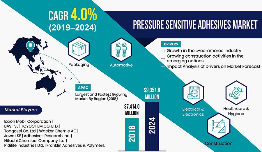 Expanding E Commerce Industry Driving Pressure Sensitive Adhesives