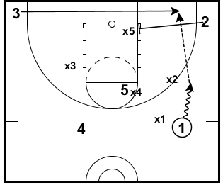 2 Strategies Of Attacking A 1 3 1 Zone Defense From The Elbow Basketball Training Drills Youth Basketball Drills Basketball Plays