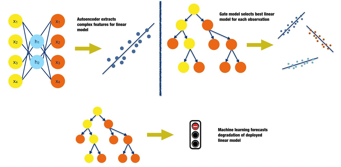 Analytical Learning potential uses for machine learning in traditional