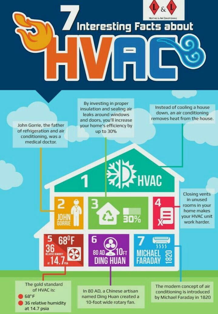 Pin by ishaque sayed on air condetioner maintanance Hvac