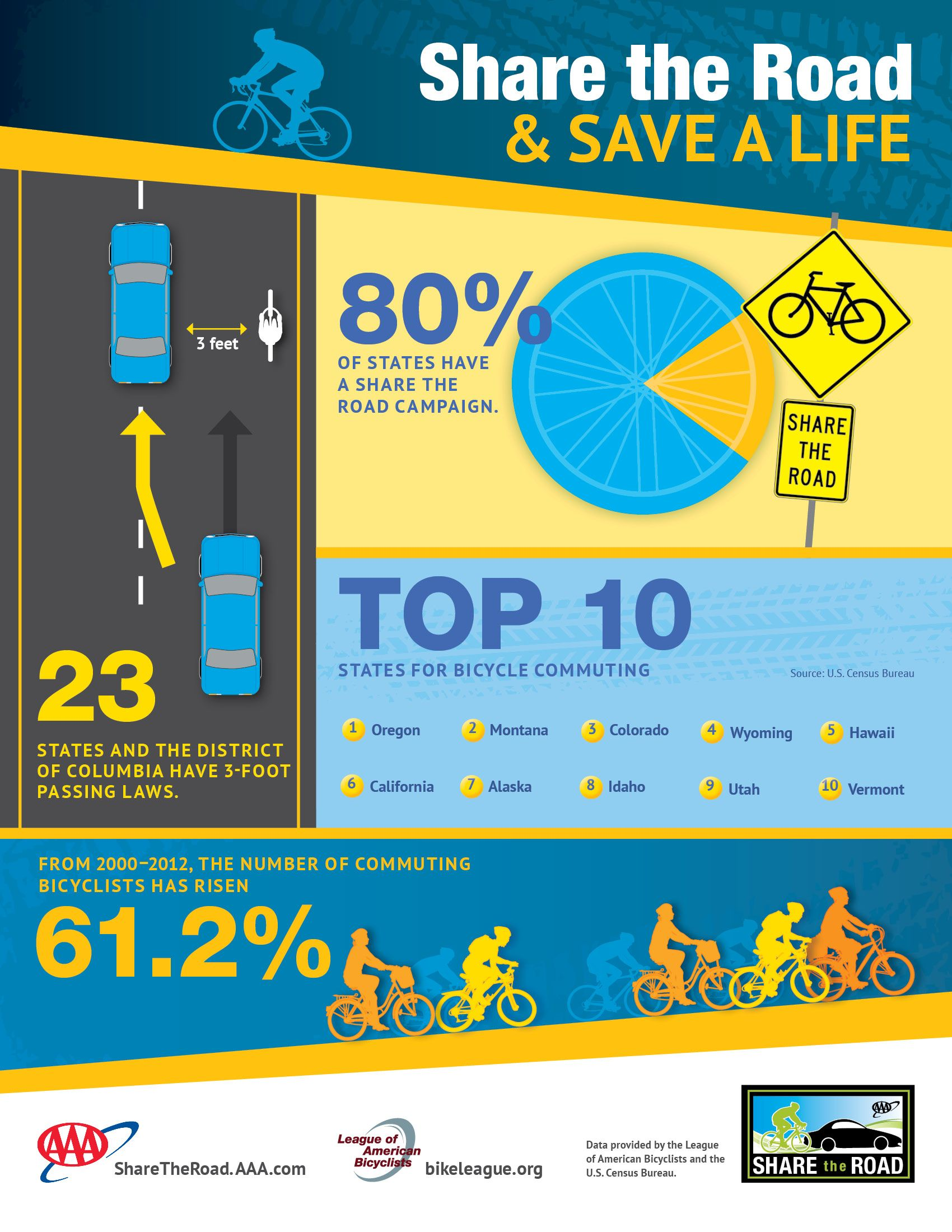Share the road and save a life // Oregon is the top state