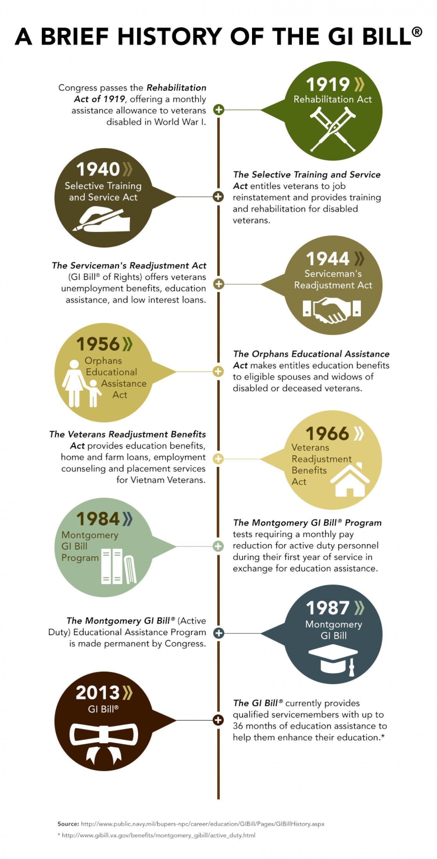 Gi Bill History Gi Bill Military Benefits Plan For Life