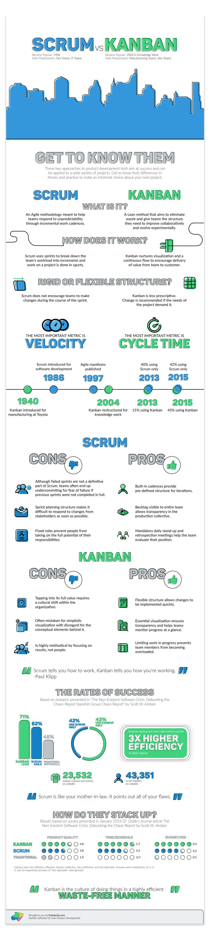 Comparison of the two most widely used Agile Project