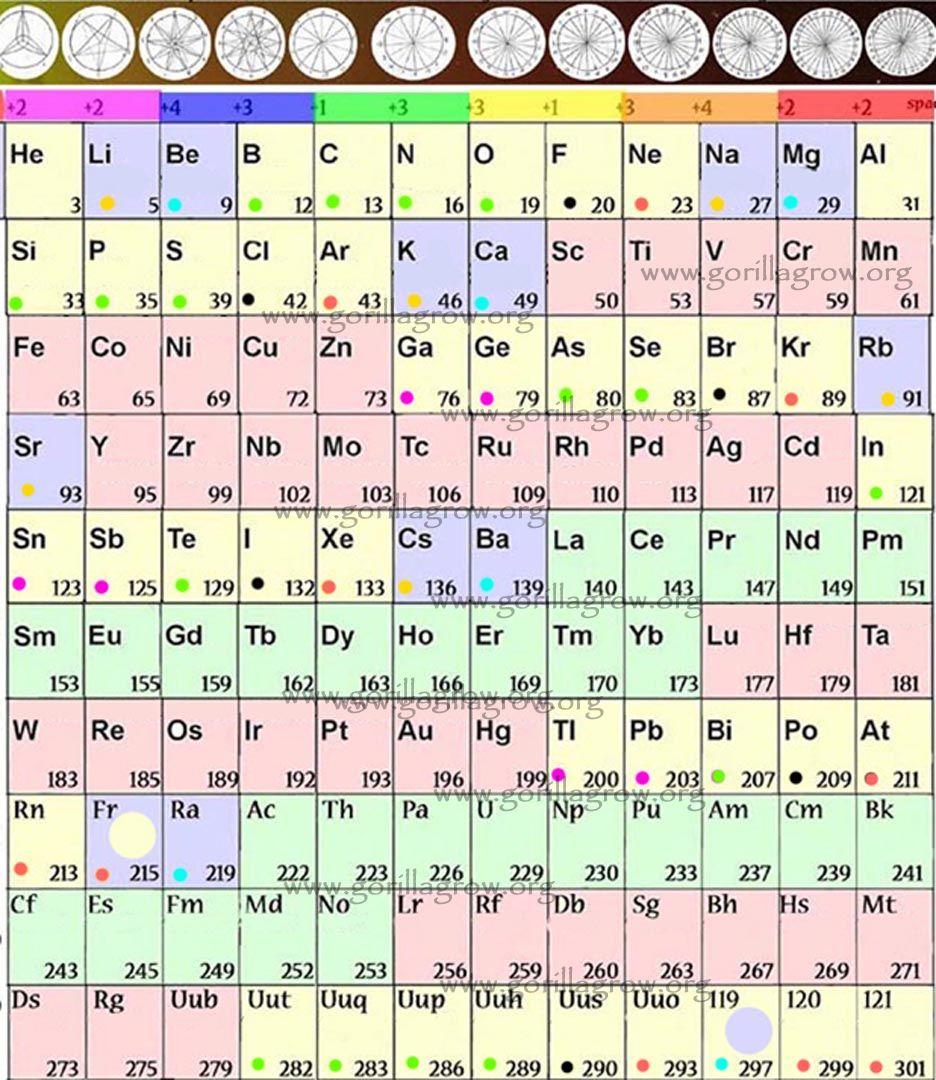 Organic chemistry periodic tablejpg organic chemistry pinterest organic chemistry periodic tablejpg urtaz Gallery