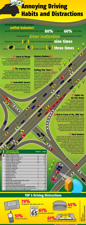 Dangerous driving habits essay