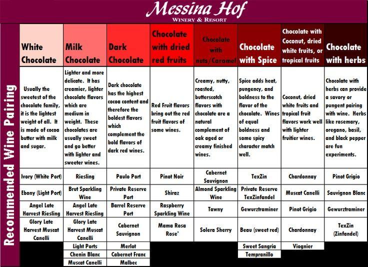 Wine and chocolate pairings chart messina hof winery  resort links of interest also rh pinterest