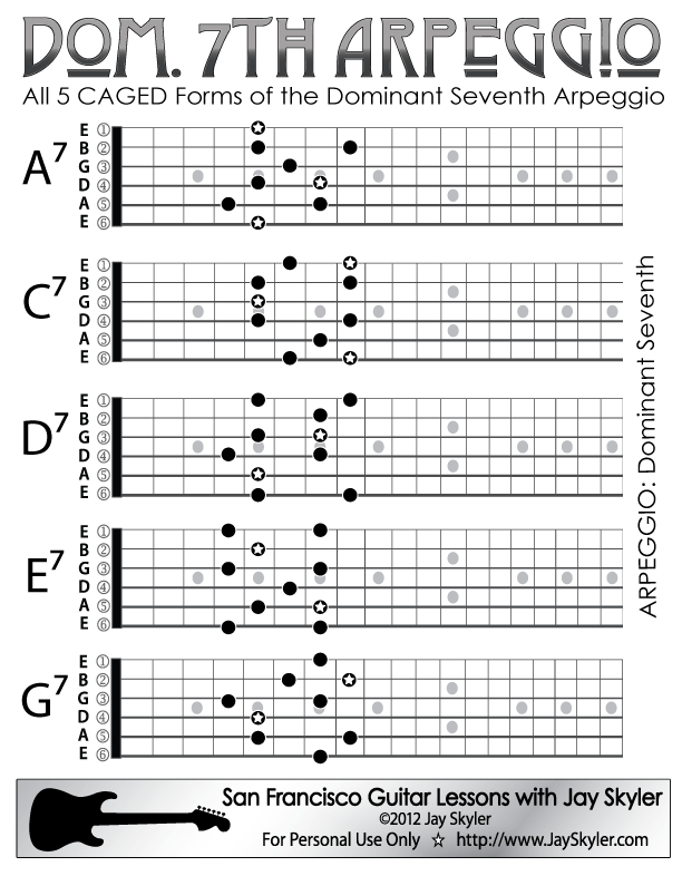 All five CAGED forms of the Dominant Seventh Arpeggio. They are ...