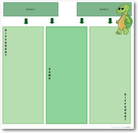 Compare And Contrast Diagram Template  Systeemleren