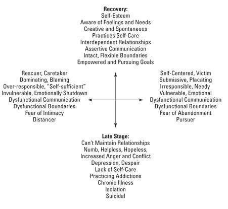 Pin By Serrah Luckie On Recovery Emotional Intelligence