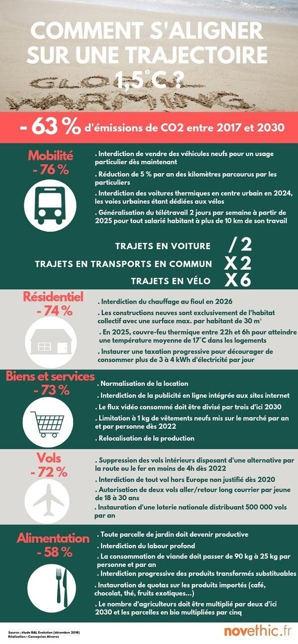 [Infographie] Interdiction des longcourriers, couvrefeu