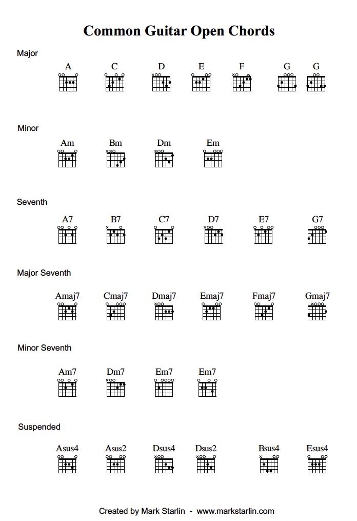 Open Chords Are Chords That Have At Least One Open String Many