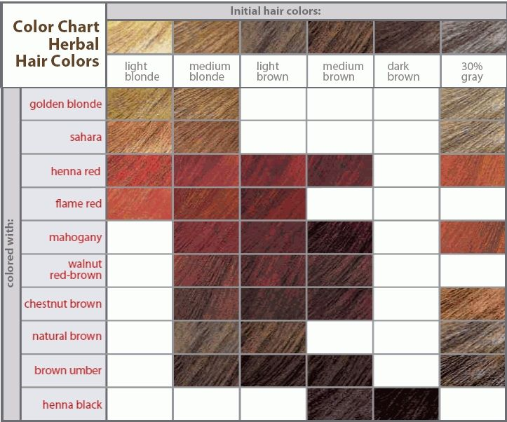 Red hair dye shade chart ibov jonathandedecker com