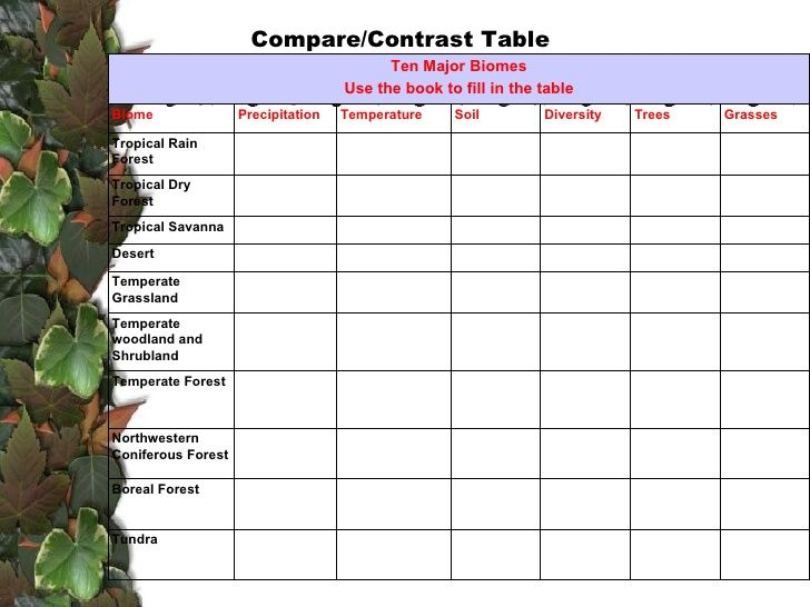 Comparing Biomes Worksheet comparing biomes rainfall worksheet – Biome Worksheets
