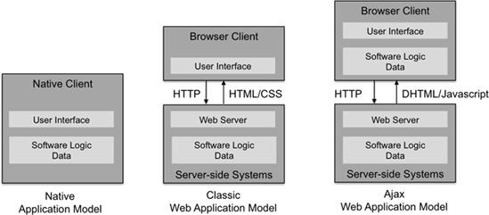 Overview of webOS - HP webOS Developer Center