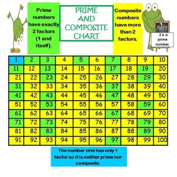 free prime and composite chart 4 oa b 4 math games pinterest
