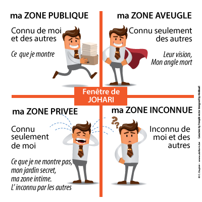 fenetre de johari animations et formations ludiques On fenetre de johari