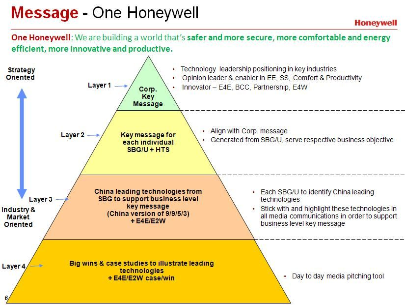 The layers of the Corporate Communications Message Pyramid at Honeywell