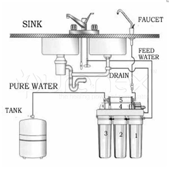 Www Purenex Com Water Filtering Scheme Health Water Purenex Filtering Reverse Osmosis Water Water Purification System Water Filter
