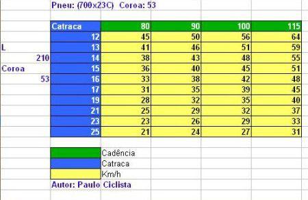 tabela_de_velocidade_x_cadência_53x12-25
