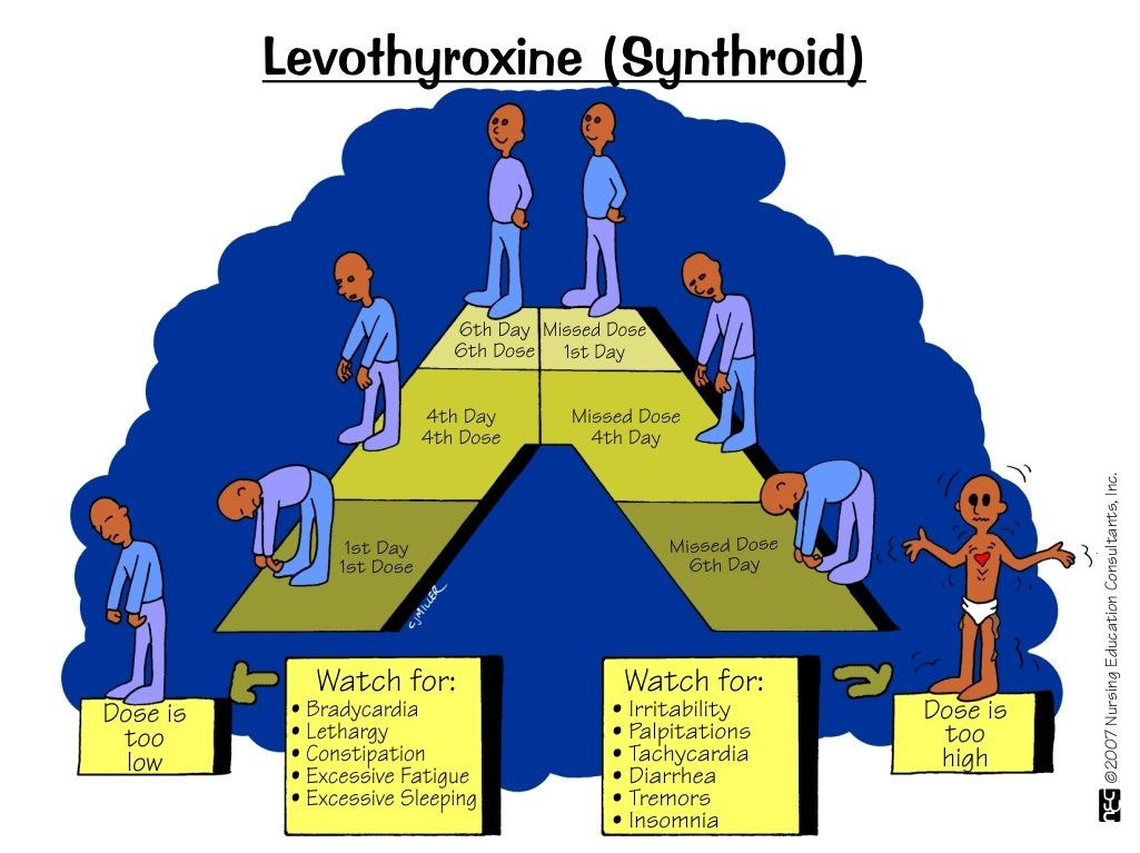 Levothyroxine (Synthroid) – ONESTOPNURSING