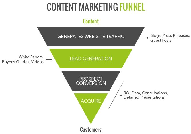 3 Steps to Build a Social Media Marketing Sales Funnel : Social ...