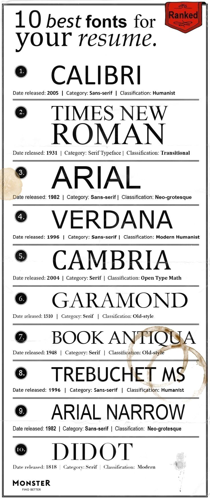 The best fonts for your resume ranked - Resume writing tips, Cover letter for resume, Resume writing, Job resume, Resume, Resume tips - Recruiters take six seconds to decide whether or not to toss your resume, so the right font makes a big difference  If a recruiter can't read your words, or is put off by a funky font, you won't even get a second look