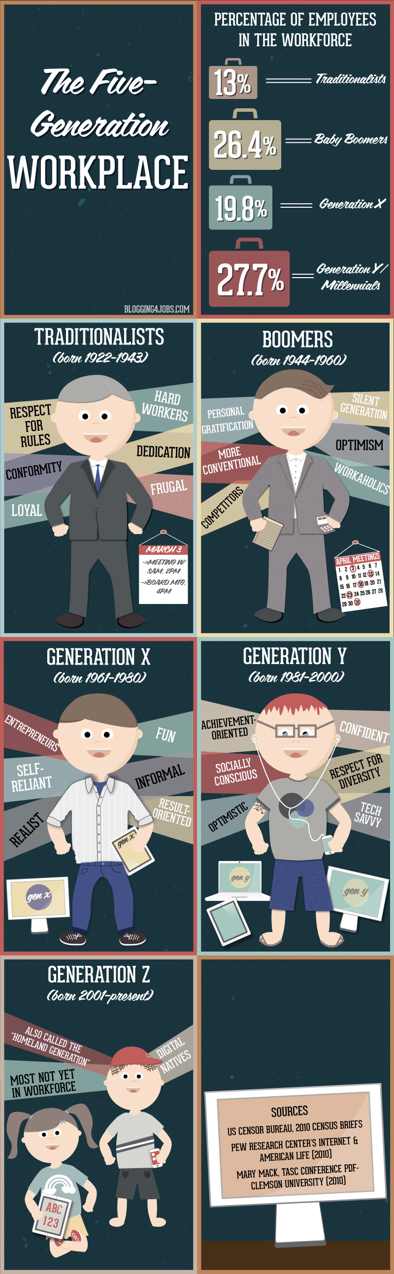 The 5 Gap Generation Workplace #infographic