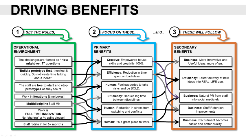 Benefits Map in the Innovation Project Proposal Template – Project Proposals