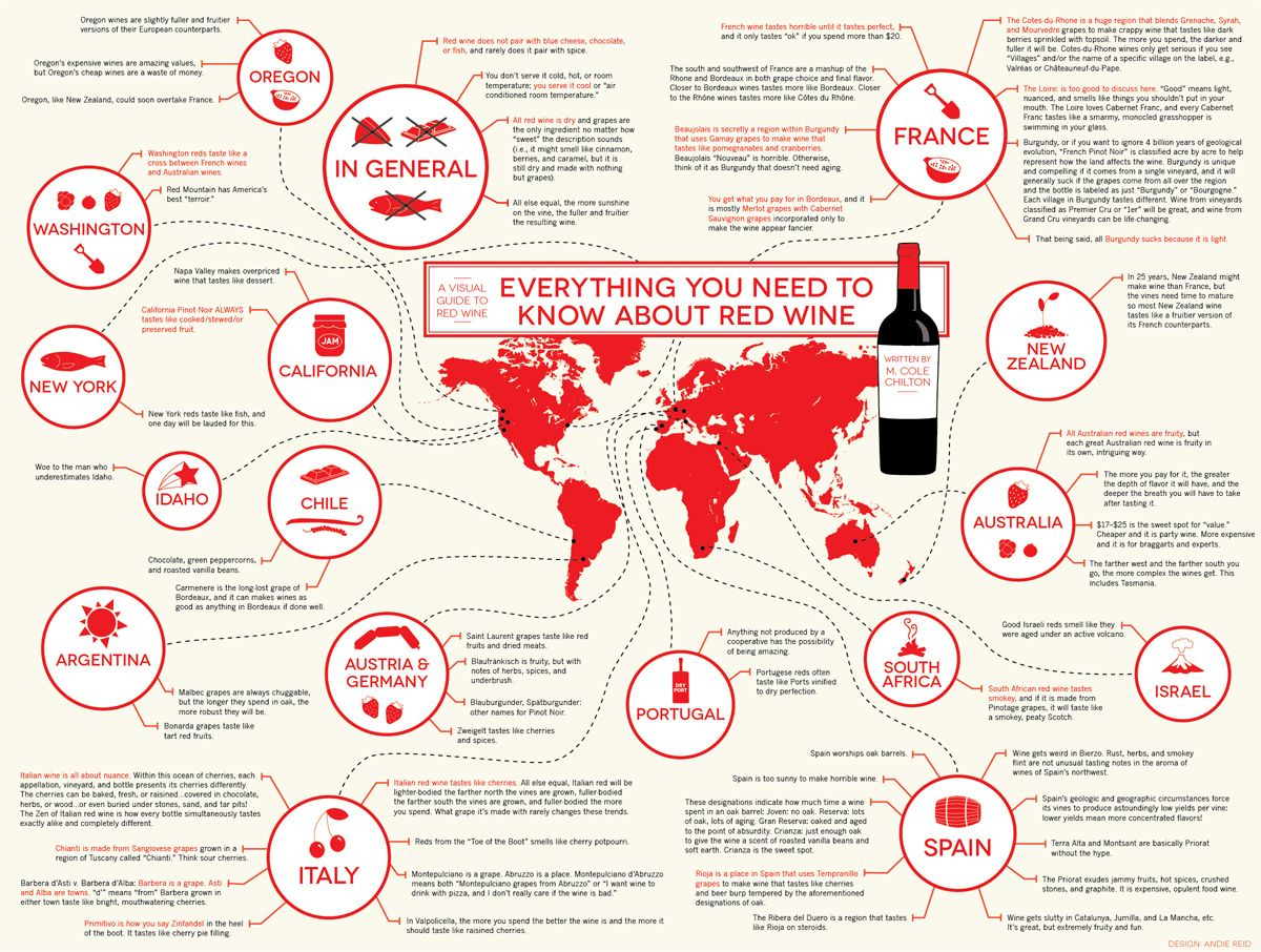 Every Thing You Need To Know About Red Wine Wine Infographic Wine Infographic Red Wine Infographic Red Wine