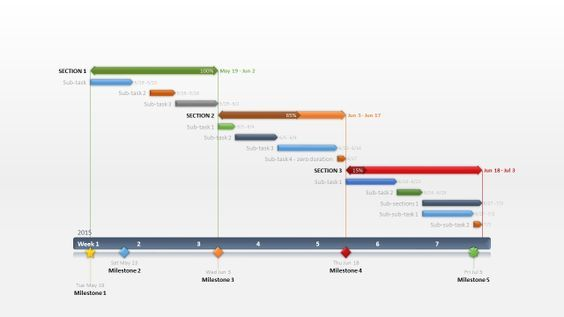 Gantt Charts in Excel How To project Pinterest Chart - kpi spreadsheet template