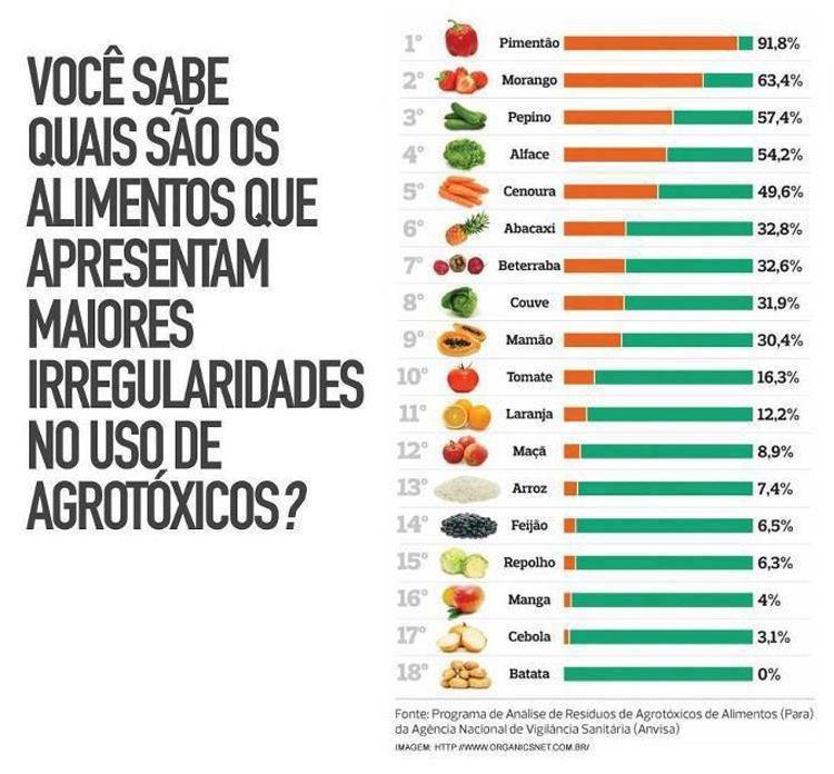 Favoritos lista de alimentos com mais indice de agrotóxicos Conheça a Lista  DP56