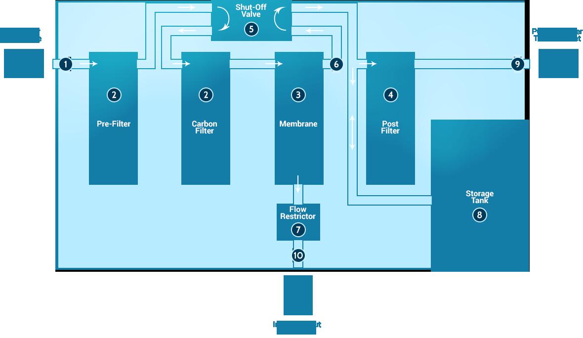 ro water purification process [ 1180 x 684 Pixel ]