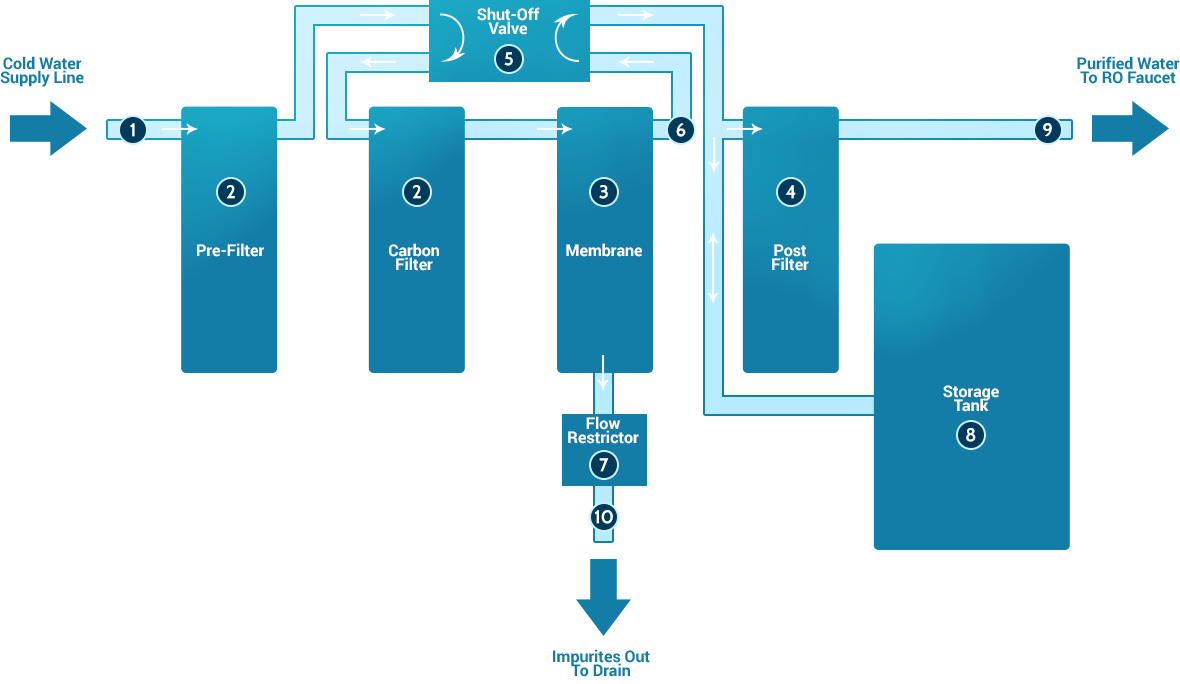 medium resolution of ro water purification process
