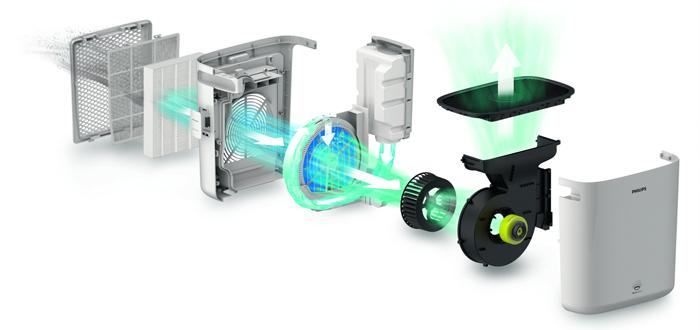 Produkttest: Der neue Philips Luftwäscher - Atme den Unterschied!