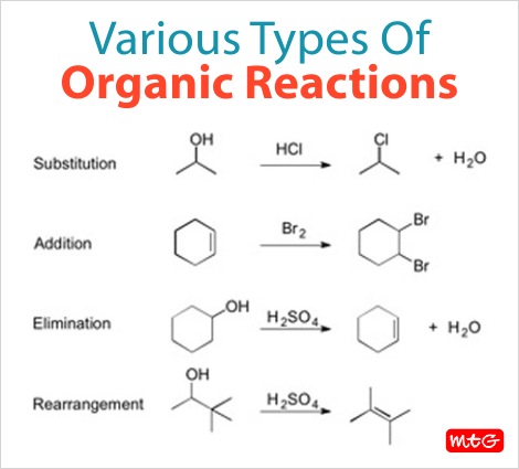 Types of Organic Reactions. #chemistry #learning | Organic ...