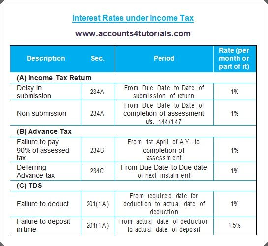 Interest Rates Of Delay In I T Returns Submission Non Submission