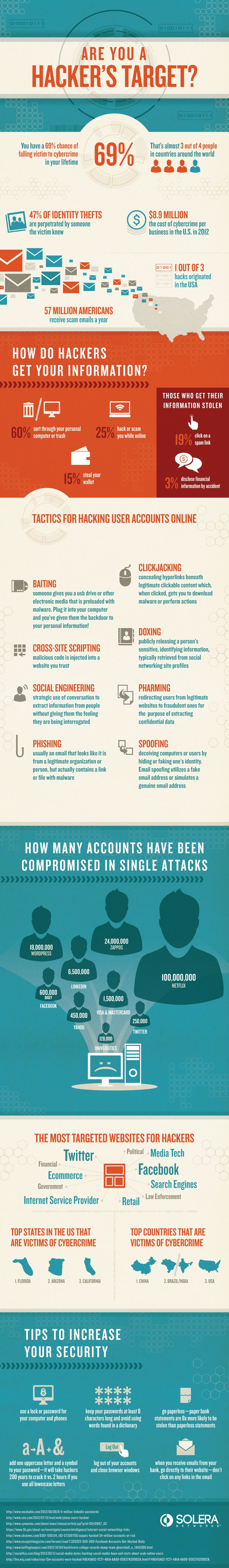 Are You An Easy Hacker Target? [Infographic] | Nerd